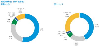 201708_キャピタル世界株式ファンド_地域構成比