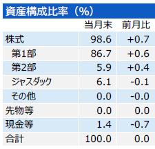 201708_三井住友・中小型株ファンド_構成比