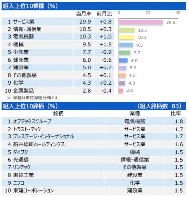 201708_三井住友・中小型株ファンド_ポートフォリオ