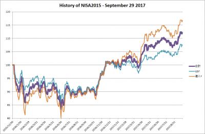 20170929_NISA2015_history