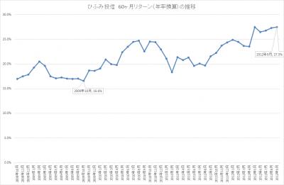 201709_ひふみ投信_5年リターン(年輪換算)_推移