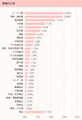 201709_ひふみ投信_ポートフォリオ_業種別比率