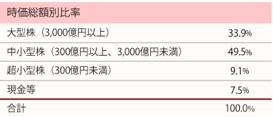 201709_ひふみ投信_ポートフォリオ_時価総額別比率