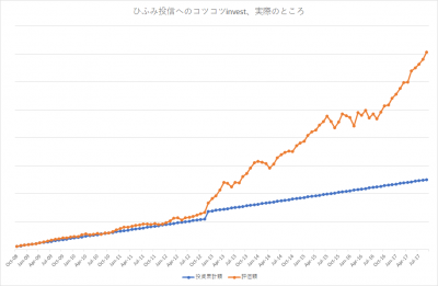 201709_ひふみ投信_k2k2_actual