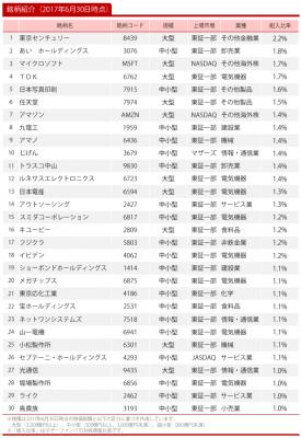 20170630_ひふみ投信_トップ30