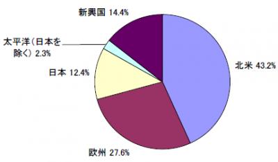 201709_セゾン資産形成の達人ファンド_地域別構成比