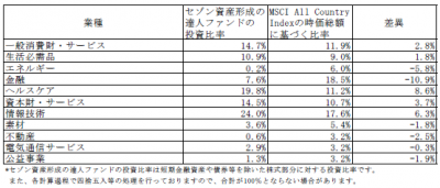 201709_セゾン資産形成の達人ファンド_業種別構成比