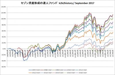 201709_セゾン資産形成の達人ファンド_k2k2history