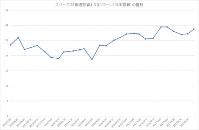 201709_スパークス_厳選投資_パフォーマンス(5年リターン)
