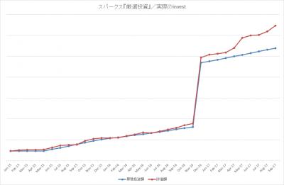 201709_スパークス_厳選投資_actual