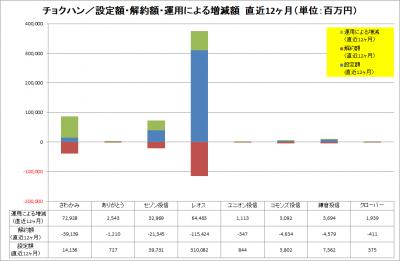 201709_チョクハン_資金純流入_運用増減_LTM