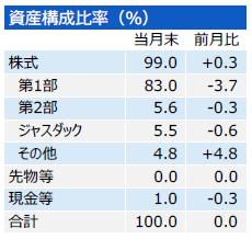 201709_三井住友・中小型株ファンド_構成比
