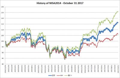 201710_NISA2014_history