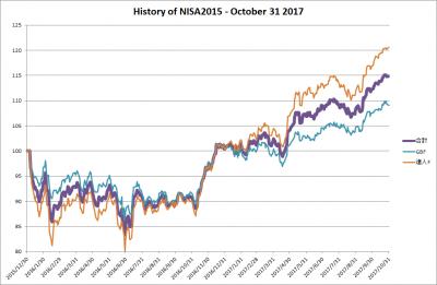 201710_NISA2015_history