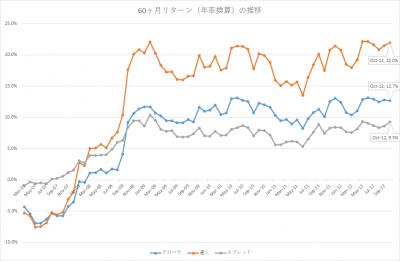 201710_セゾン・バンガード・グローバルバランスファンド_セゾン資産形成の達人ファンド_5年リターン(年率換算)