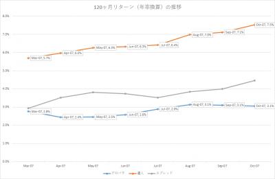 201710_セゾン・バンガード・グローバルバランスファンド_セゾン資産形成の達人ファンド_10年リターン(年率換算)
