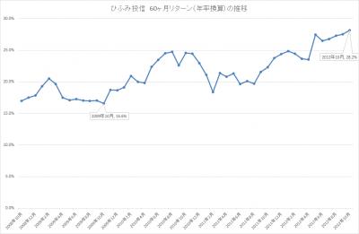 201710_ひふみ投信_5年リターン(年輪換算)_推移