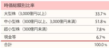 201710_ひふみ投信_ポートフォリオ_時価総額別比率