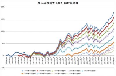 201710_ひふみ投信_k2k2history