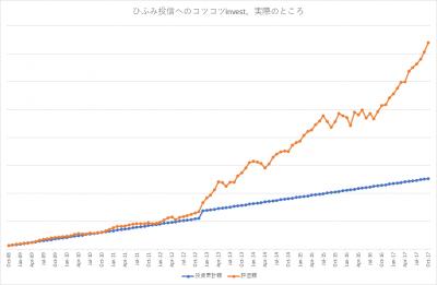 201710_ひふみ投信_k2k2_actual