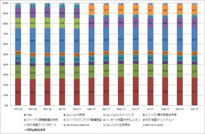 201710_セゾン資産形成の達人ファンド_サブファンド_組み入れ状況