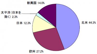 201710_セゾン資産形成の達人ファンド_地域別構成比