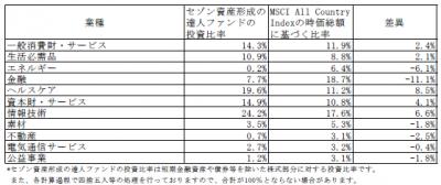 201710_セゾン資産形成の達人ファンド_業種別構成比