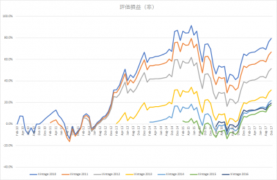 201710_eMAXIS 先進国株式_k2k2_vintage_評価損益(率)
