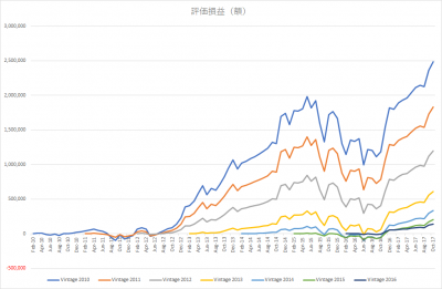 201710_eMAXIS 先進国株式_k2k2_vintage_評価損益(額)