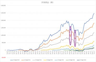 201710_eMAXIS 先進国株式_k2k2_vintage_評価損益(額)_2