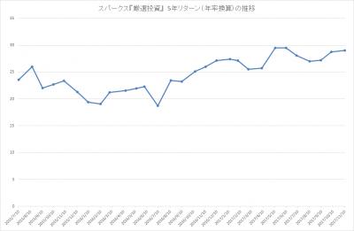 201710_スパークス_厳選投資_パフォーマンス(5年リターン)
