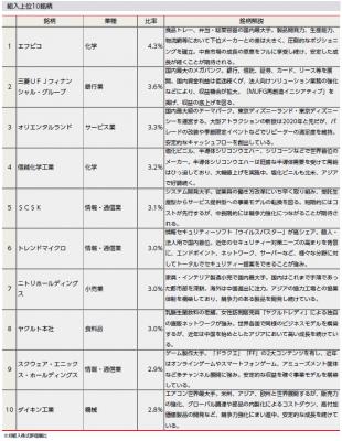 201710_げんせん投信_上位10社