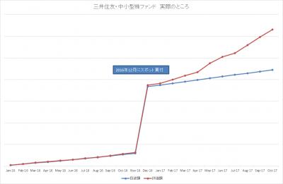 201710_三井住友・中小型株ファンド_actual
