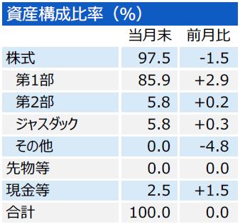 201710_三井住友・中小型株ファンド_構成比