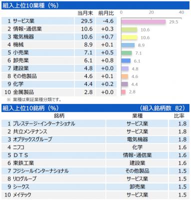 201710_三井住友・中小型株ファンド_ポートフォリオ