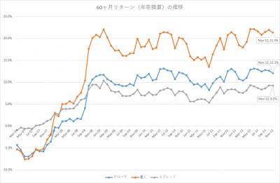 201711_セゾン・バンガード・グローバルバランスファンド_セゾン資産形成の達人ファンド_5年リターン(年率換算)