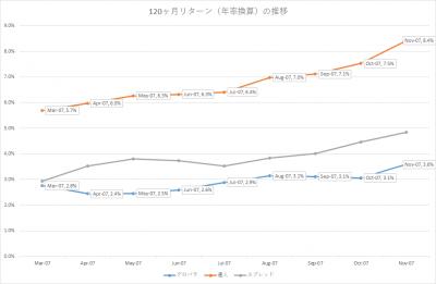 201711_セゾン・バンガード・グローバルバランスファンド_セゾン資産形成の達人ファンド_10年リターン(年率換算)