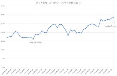 201711_ひふみ投信_5年リターン(年輪換算)_推移