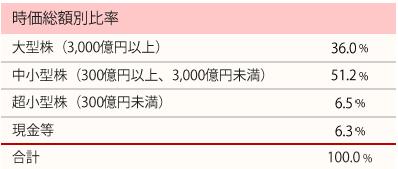201711_ひふみ投信_ポートフォリオ_時価総額別比率