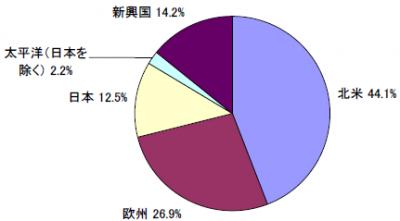 201711_セゾン資産形成の達人ファンド_地域別構成比