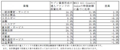 201711_セゾン資産形成の達人ファンド_業種別構成比