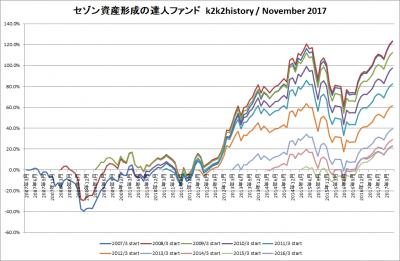 201711_セゾン資産形成の達人ファンド_k2k2history