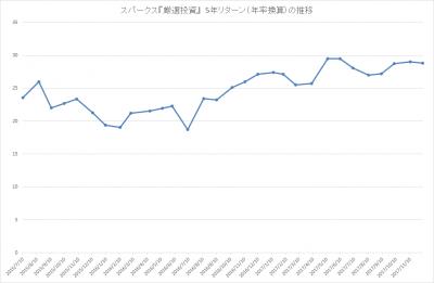 201711_スパークス_厳選投資_パフォーマンス(5年リターン)