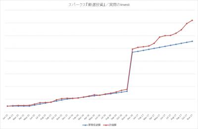 201711_スパークス_厳選投資_actual