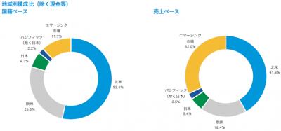 201711_キャピタル世界株式ファンド_地域構成比