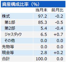 201711_三井住友・中小型株ファンド_構成比