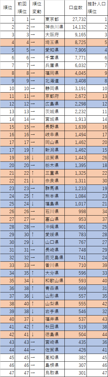 201710_セゾン投信_口座数_都道府県別_2