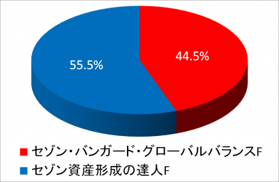 201712_NISA2014_piechart