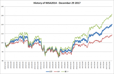 201712_NISA2014_history