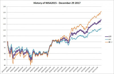 201712_NISA2015_history
